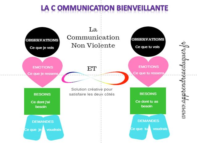 communication-bienvaillante coaching isère 38 Grenoble